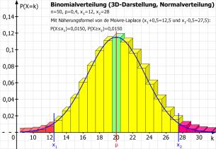 Binomialverteilung (3D-Darstellung mit Normalverteilung)