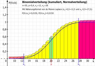 Binomialverteilung (kumuliert)