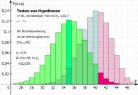 Testen von Hypothesen (mit alternativer Verteilung)