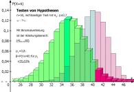 Testen von Hypothesen (3D-Histogramm, alternative Verteilung)