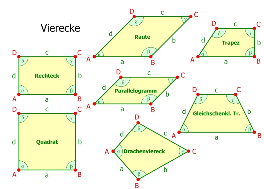 Mathematik diagramme